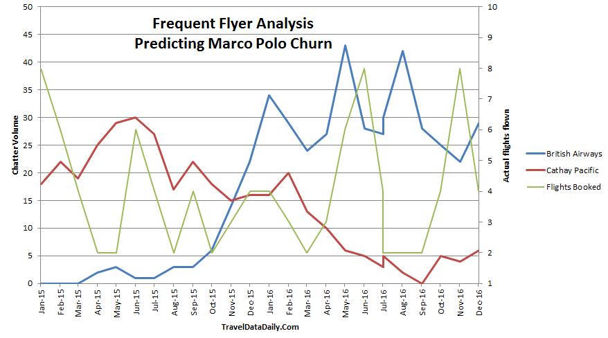 Sentiment analysis versus flights booked