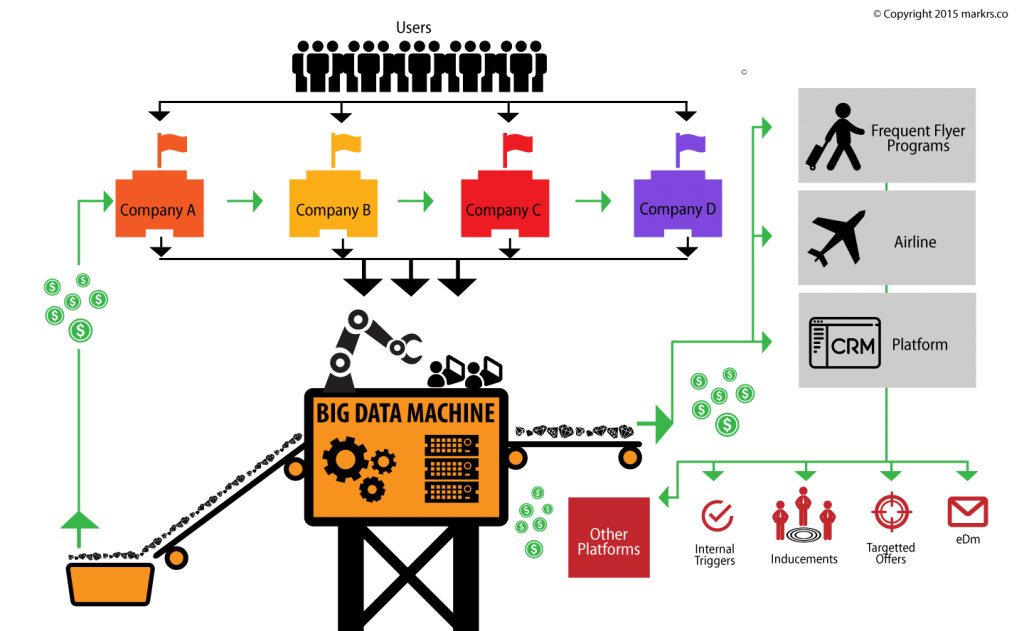 loyalty big data machine