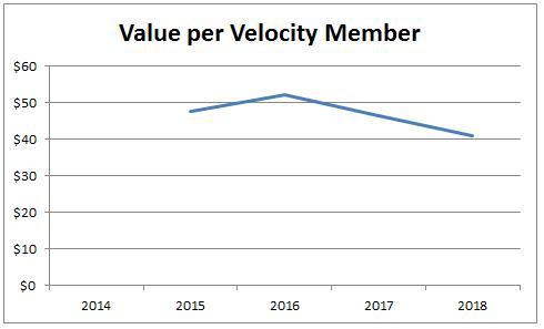 Value per member