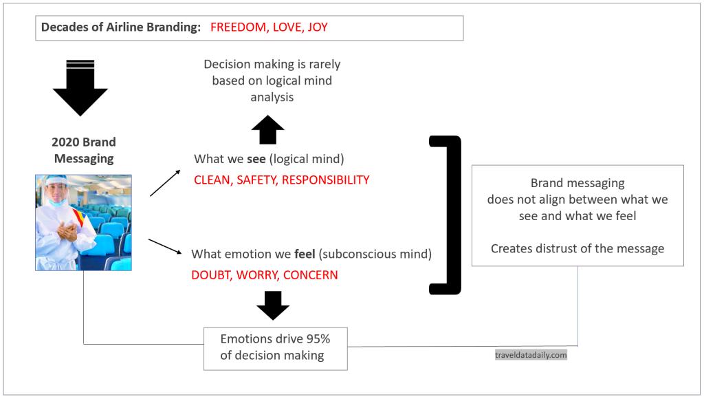 brand emotional chart