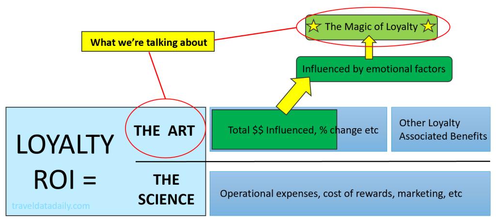 loyalty roi the art vs the science
